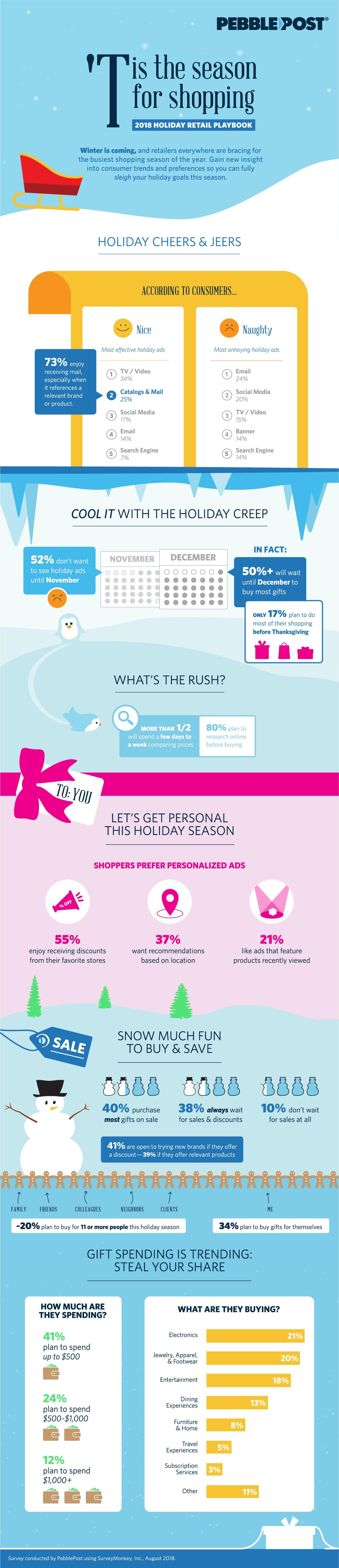 PebblePost Holiday 2018 Infographic
